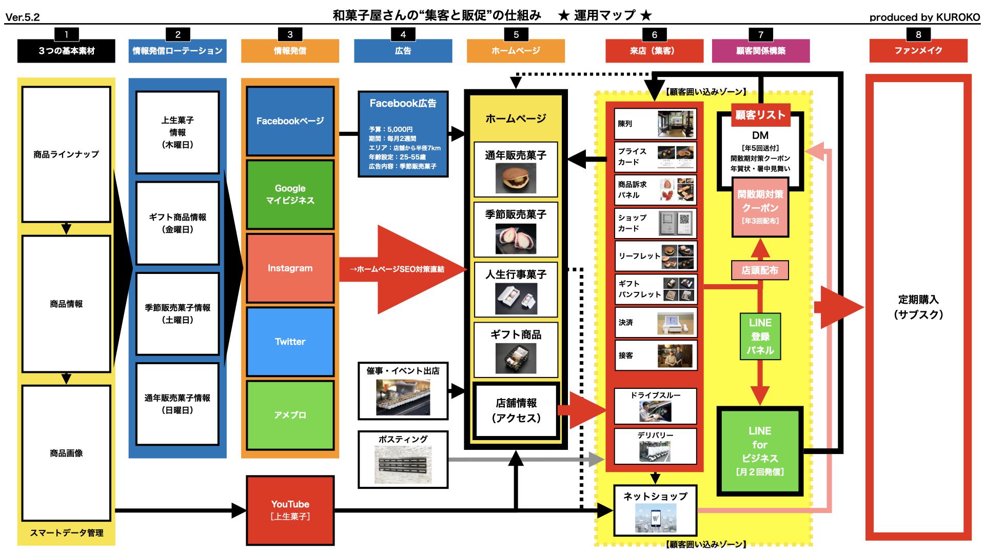"""和菓子屋さんの""""集客と販促""""の仕組み ★運用マップ★"""